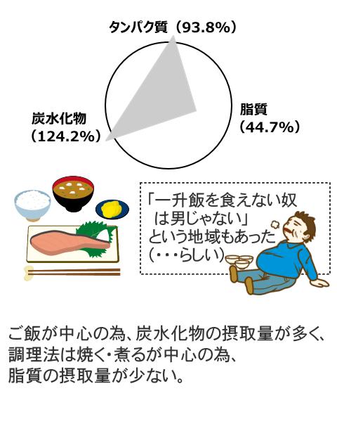 昭和50年(1975年)の構成バランス